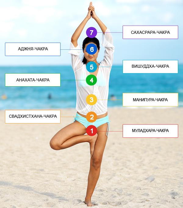 2-chakra-seksualnaya-energiya