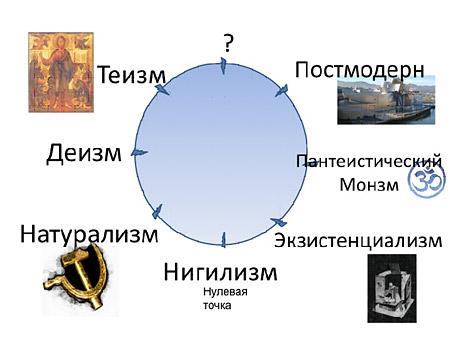 Размышления о Новом Мировоззрении