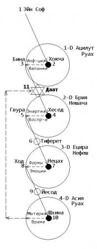 Метафизика Сфирот