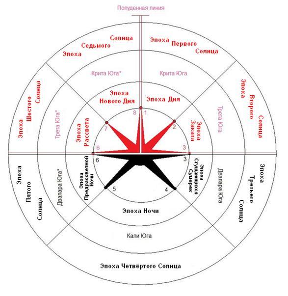 Древние пророчества о «конце света»