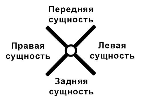 Четыре сущности человека