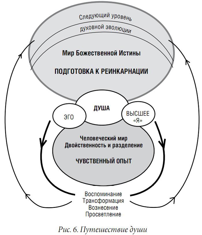 Механизмы эго