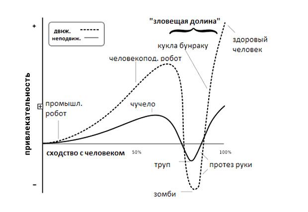 Эффект «зловещей долины»