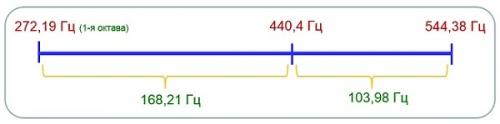 440 Гц – частота камертона для планеты Земля